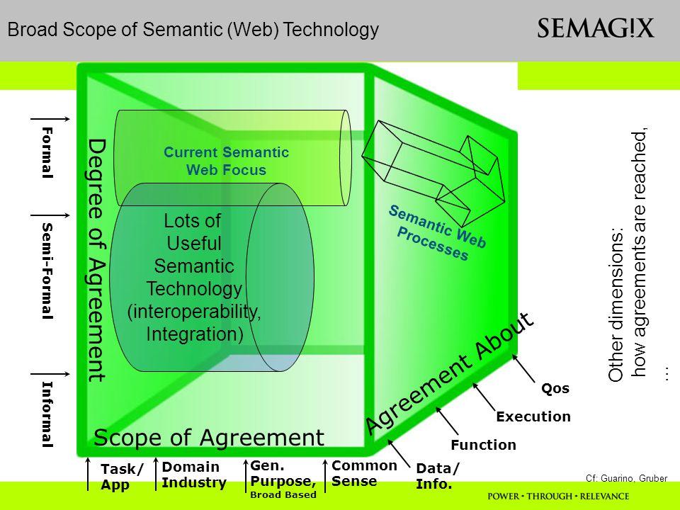 Gen. Purpose, Broad Based Scope of Agreement Task/ App Domain Industry Common Sense Degree of Agreement Informal Semi-Formal Formal Agreement About Da