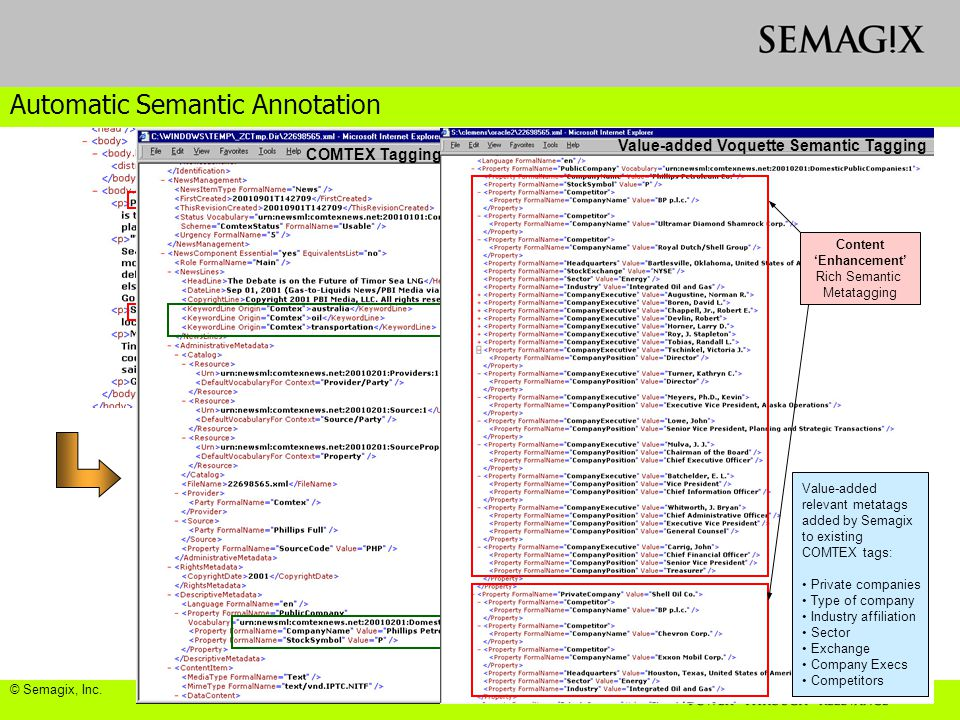Automatic Semantic Annotation Limited tagging (mostly syntactic) COMTEX Tagging Content 'Enhancement' Rich Semantic Metatagging Value-added Voquette Semantic Tagging Value-added relevant metatags added by Semagix to existing COMTEX tags: Private companies Type of company Industry affiliation Sector Exchange Company Execs Competitors © Semagix, Inc.