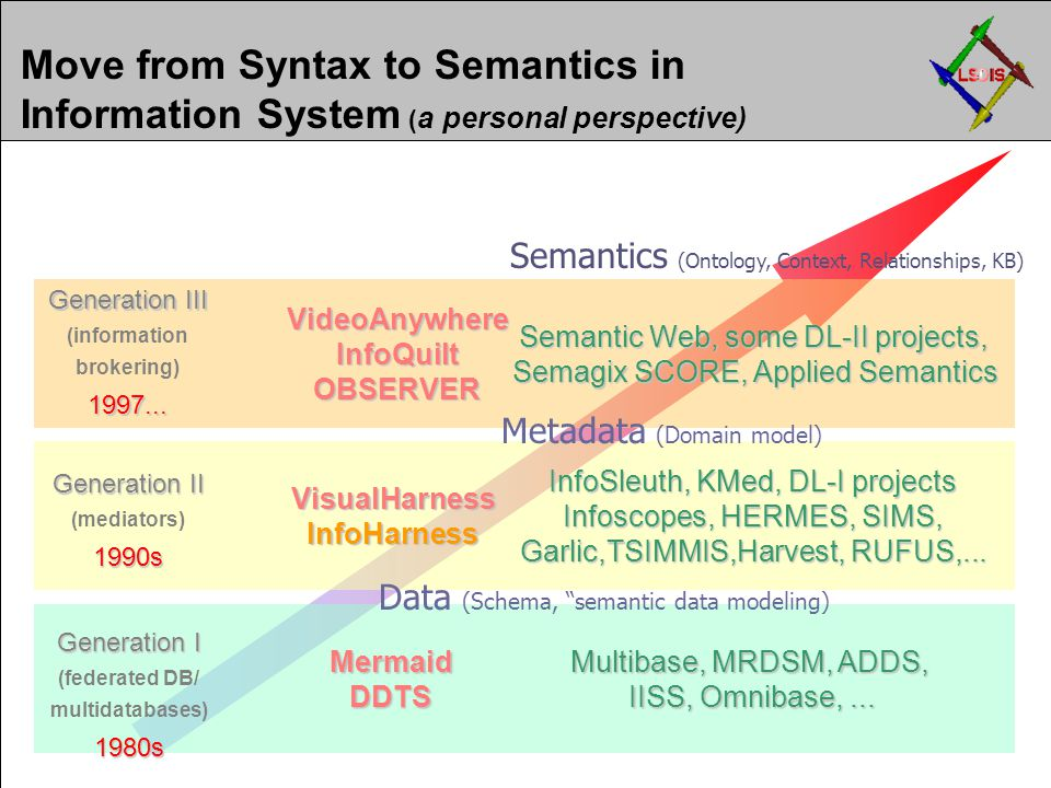 Move from Syntax to Semantics in Information System ( a personal perspective) Semantic Web, some DL-II projects, Semagix SCORE, Applied Semantics VideoAnywhereInfoQuiltOBSERVER Generation III (information brokering)1997...