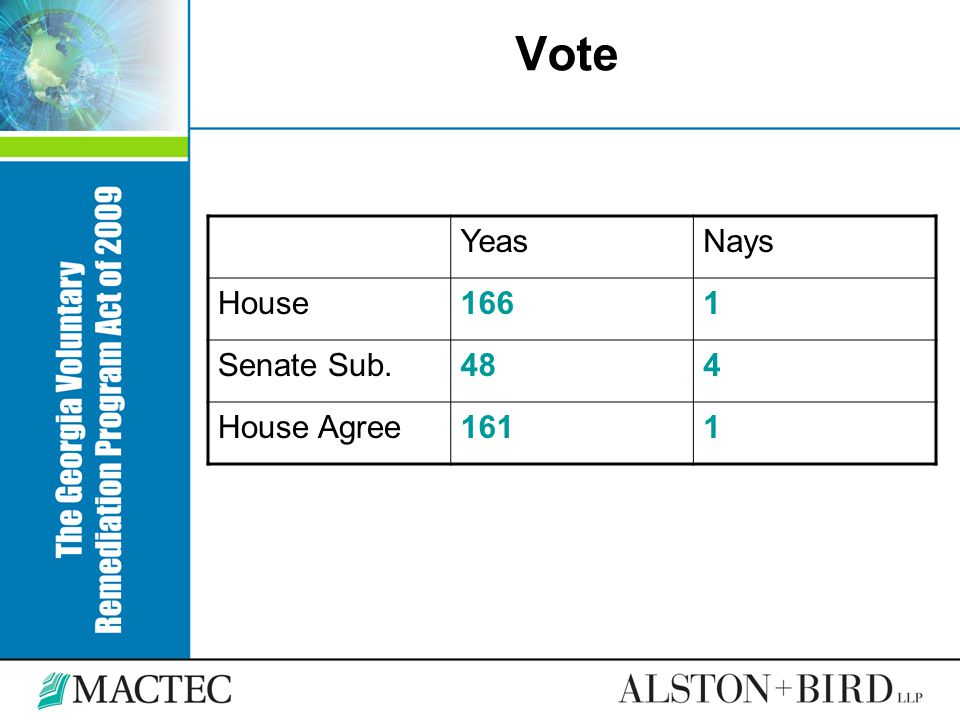 Vote YeasNays House1661 Senate Sub.484 House Agree1611