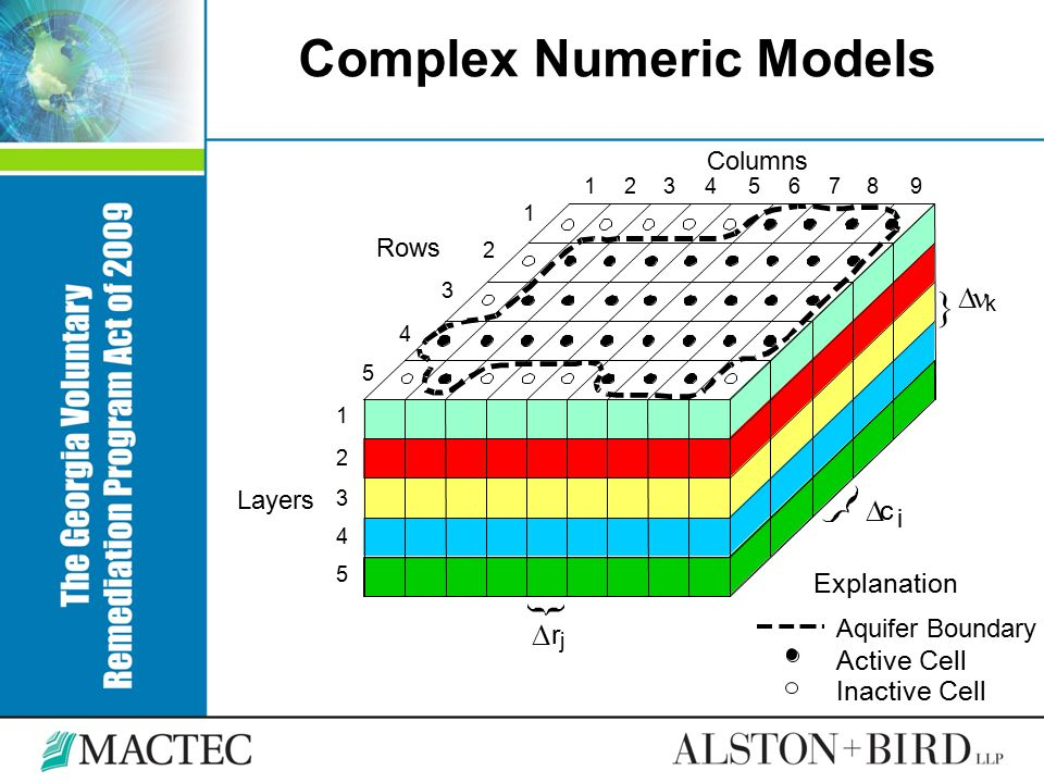 Complex Numeric Models 123456789 1 2 3 4 5 1 2 3 4 5  k  c i  r j } Aquifer Boundary Active Cell Explanation Inactive Cell Rows Columns Layers