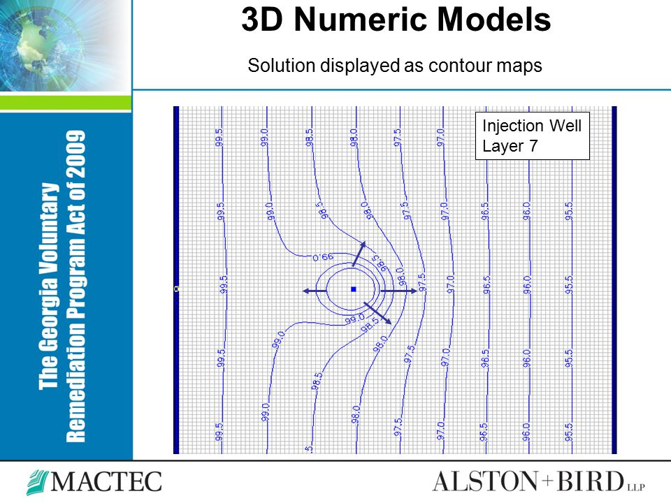 3D Numeric Models Solution displayed as contour maps Injection Well Layer 7