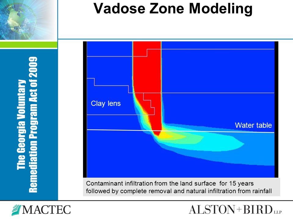 Vadose Zone Modeling Contaminant infiltration from the land surface for 15 years followed by complete removal and natural infiltration from rainfall C