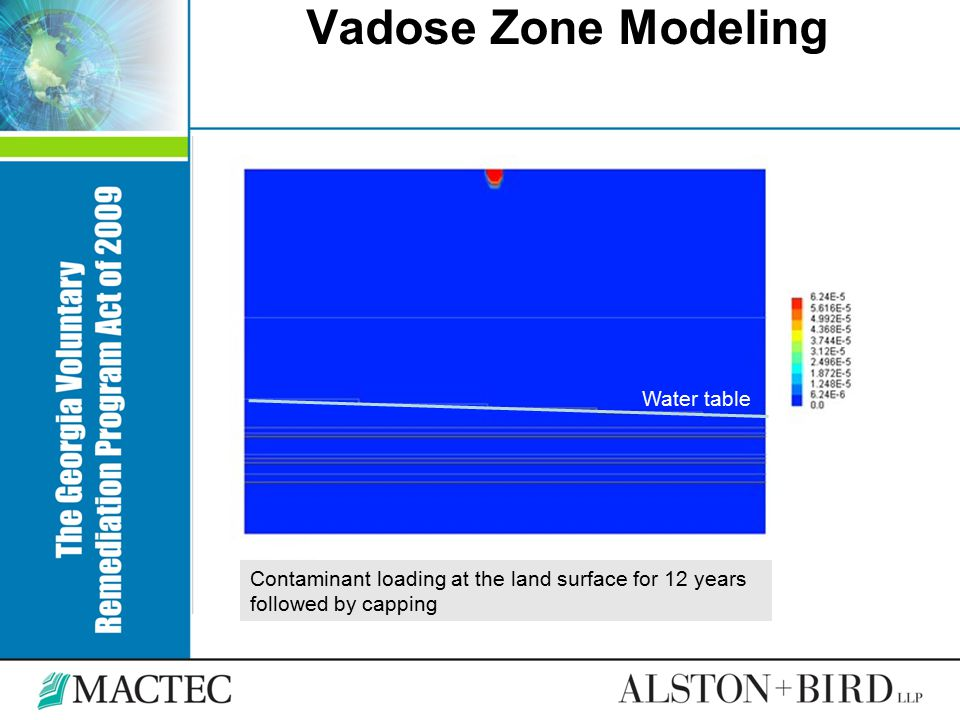 Vadose Zone Modeling Contaminant loading at the land surface for 12 years followed by capping Water table