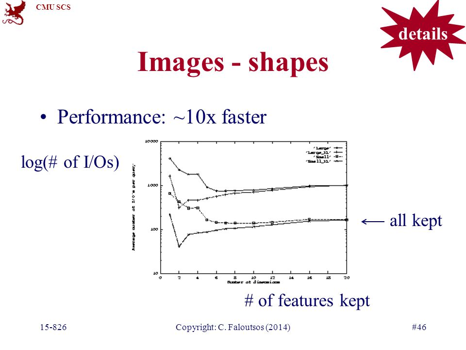 CMU SCS 15-826Copyright: C. Faloutsos (2014)#46 Images - shapes Performance: ~10x faster # of features kept log(# of I/Os) all kept details