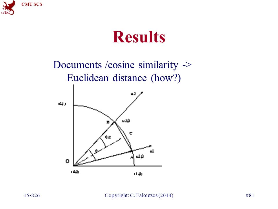 CMU SCS 15-826Copyright: C. Faloutsos (2014)#81 Results Documents /cosine similarity -> Euclidean distance (how?)