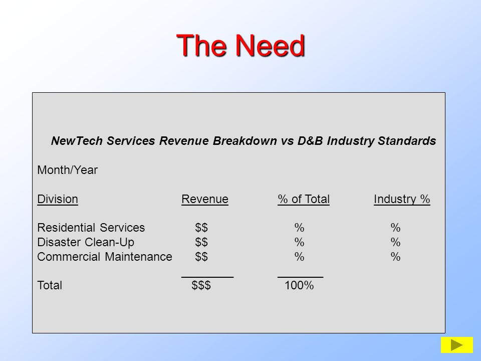 The Need NewTech Services Revenue Breakdown vs D&B Industry Standards Month/Year DivisionRevenue% of TotalIndustry % Residential Services $$ % % Disaster Clean-Up $$ % % Commercial Maintenance $$ % % _______________ Total $$$ 100%