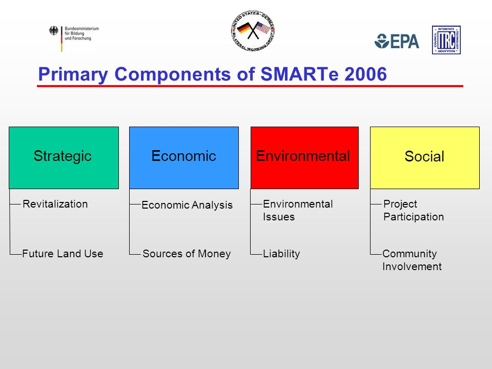 Primary Components of SMARTe 2006 Strategic Economic Environmental Social Revitalization Future Land Use Economic Analysis Sources of Money Environmental Issues Liability Project Participation Community Involvement