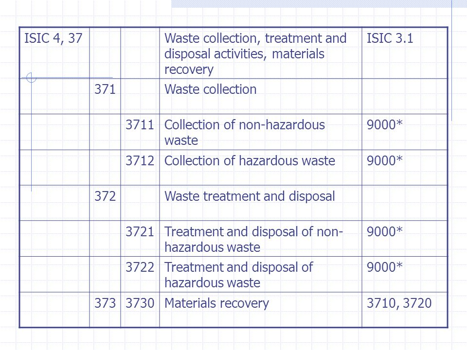 ISIC 4, 37Waste collection, treatment and disposal activities, materials recovery ISIC 3.1 371Waste collection 3711Collection of non-hazardous waste 9000* 3712Collection of hazardous waste9000* 372Waste treatment and disposal 3721Treatment and disposal of non- hazardous waste 9000* 3722Treatment and disposal of hazardous waste 9000* 3733730Materials recovery3710, 3720