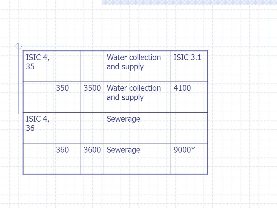 ISIC 4, 35 Water collection and supply ISIC 3.1 3503500Water collection and supply 4100 ISIC 4, 36 Sewerage 3603600Sewerage9000*
