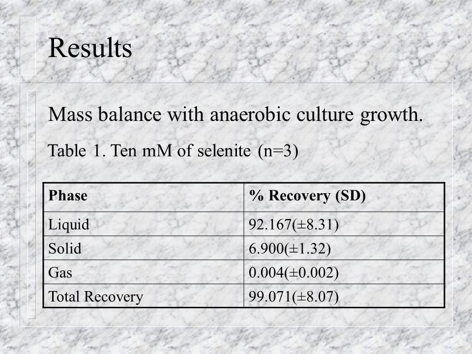 Phase% Recovery (SD) Liquid92.167(±8.31) Solid6.900(±1.32) Gas0.004(±0.002) Total Recovery99.071(±8.07) Table 1.