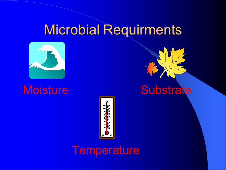 Microbial Requirments
