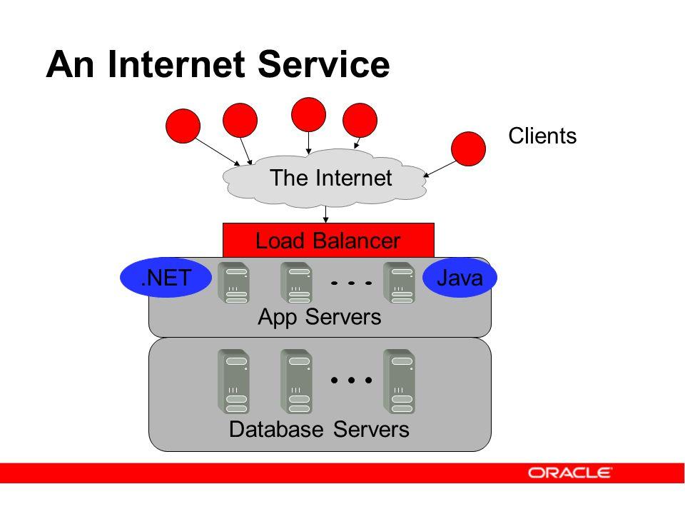 An Internet Service Clients The Internet Load Balancer App Servers Database Servers.NETJava