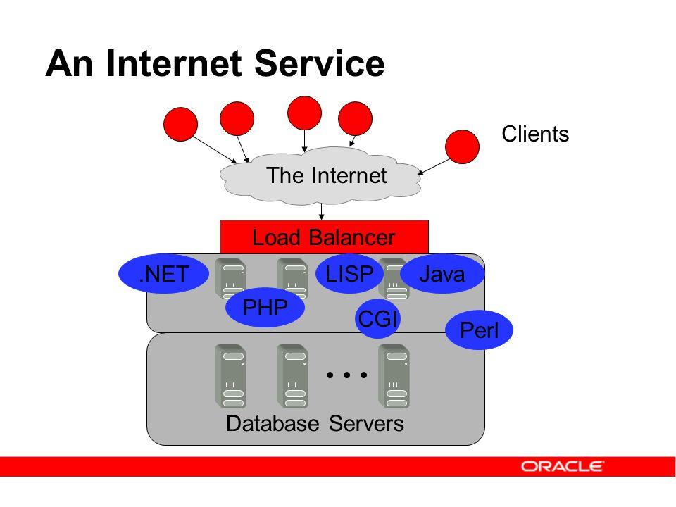 An Internet Service Clients The Internet Load Balancer Database Servers.NETJava CGI PHP LISP Perl