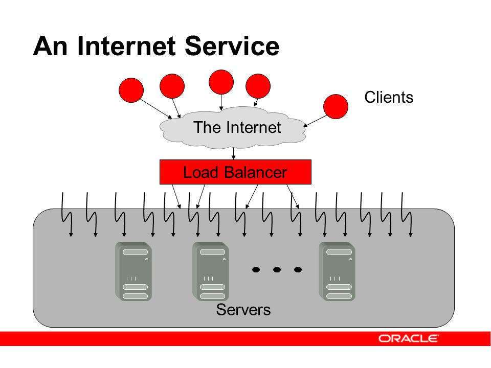 An Internet Service Clients The Internet Load Balancer Servers