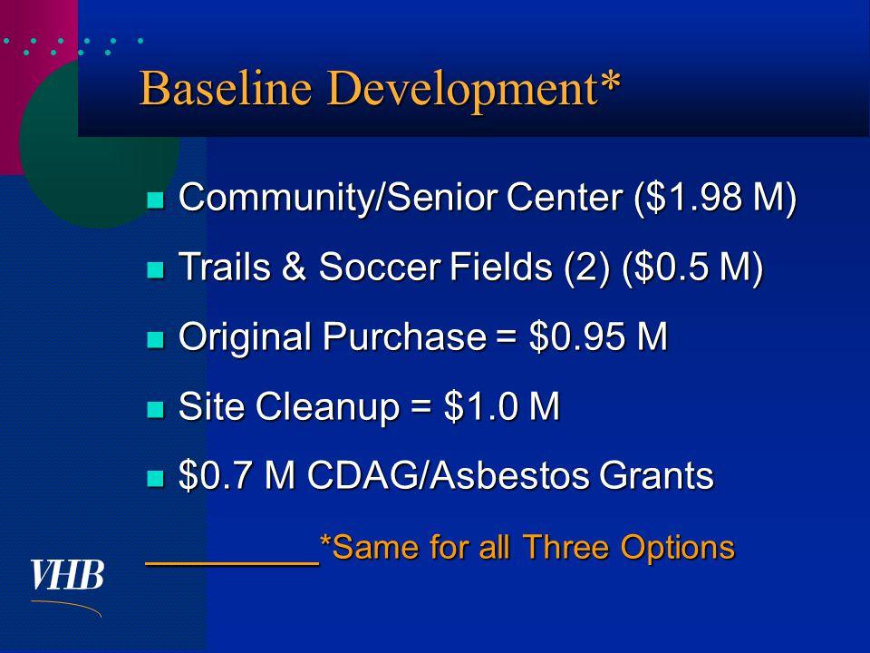  Baseline Development* Community/Senior Center ($1.98 M) Community/Senior Center ($1.98 M) Trails & Soccer Fields (2) ($0.5 M) Trails & Soccer Fields (2) ($0.5 M) Original Purchase = $0.95 M Original Purchase = $0.95 M Site Cleanup = $1.0 M Site Cleanup = $1.0 M $0.7 M CDAG/Asbestos Grants $0.7 M CDAG/Asbestos Grants *Same for all Three Options