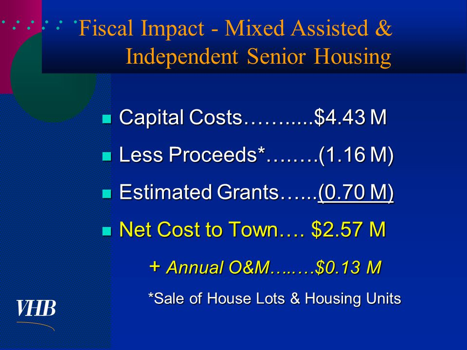  Fiscal Impact - Mixed Assisted & Independent Senior Housing Capital Costs…….....$4.43 M Capital Costs…….....$4.43 M Less Proceeds*….….(1.16 M) Less Proceeds*….….(1.16 M) Estimated Grants…...(0.70 M) Estimated Grants…...(0.70 M) Net Cost to Town….