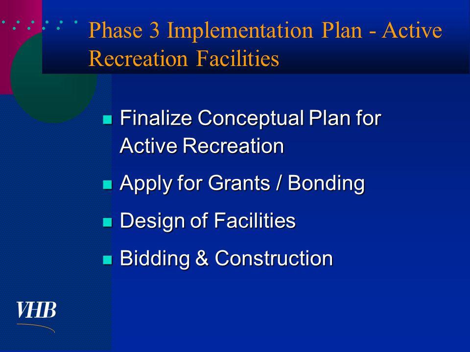  Phase 3 Implementation Plan - Active Recreation Facilities Finalize Conceptual Plan for Active Recreation Finalize Conceptual Plan for Active Recreation Apply for Grants / Bonding Apply for Grants / Bonding Design of Facilities Design of Facilities Bidding & Construction Bidding & Construction