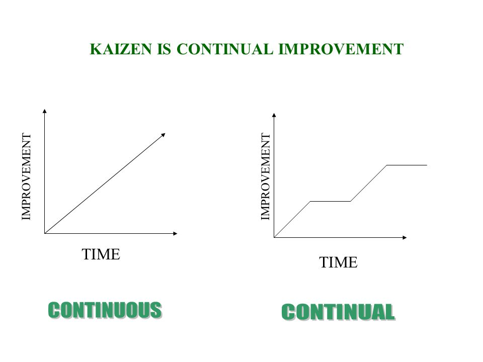 KAIZEN IS A JOURNEY FROM: EVENT RESULT GROSS ENFORMENT OF CHANGE TO CAUSE TO PROCESS TO MICRO TO INDUCEMENT OF CHANGE