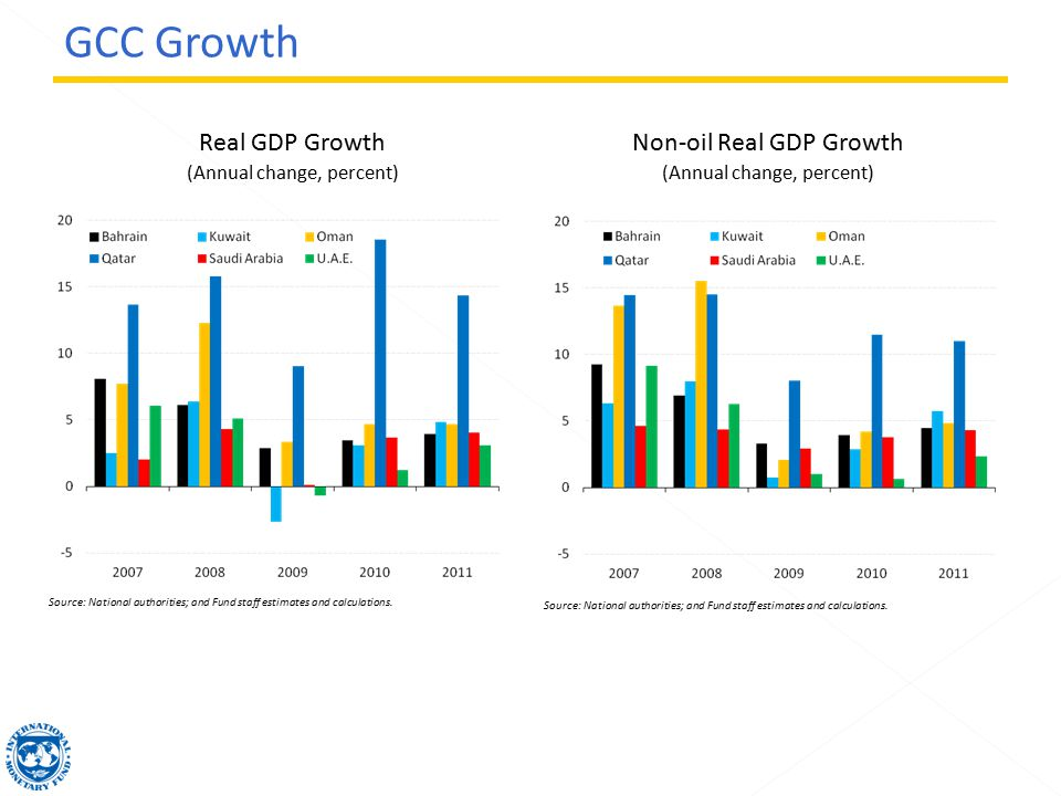 Non-oil Real GDP Growth (Annual change, percent) Real GDP Growth (Annual change, percent) Source: National authorities; and Fund staff estimates and calculations.
