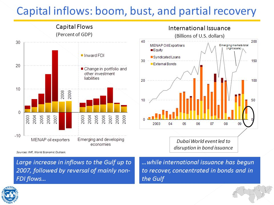 Capital Flows (Percent of GDP) Large increase in inflows to the Gulf up to 2007, followed by reversal of mainly non- FDI flows… …while international i