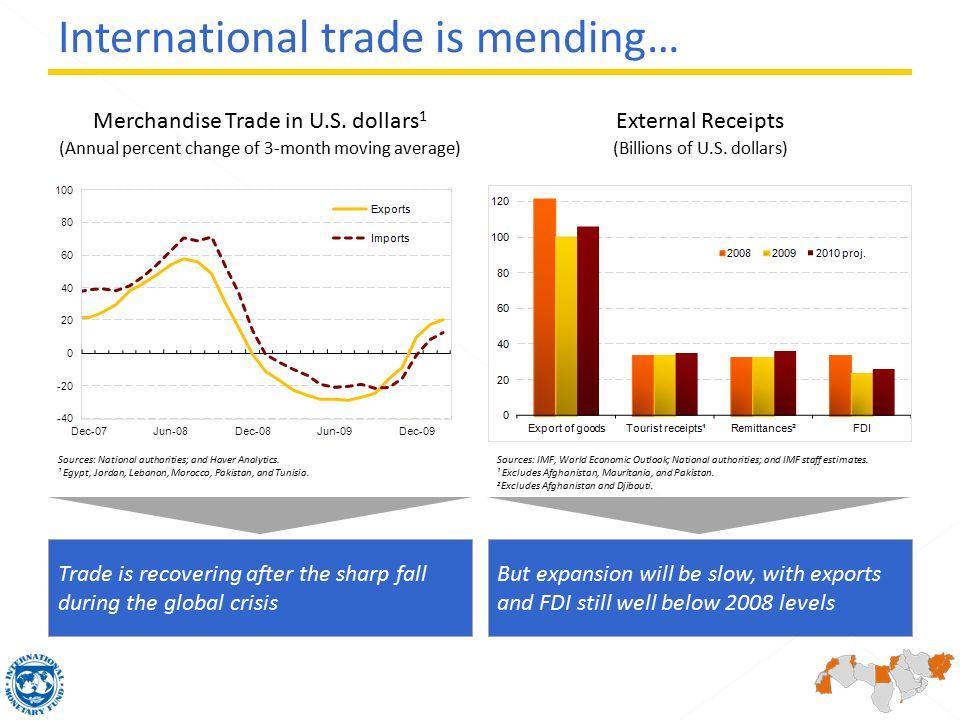 Merchandise Trade in U.S.
