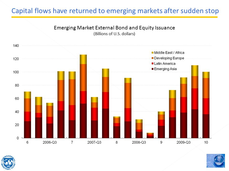 Emerging Market External Bond and Equity Issuance (Billions of U.S.