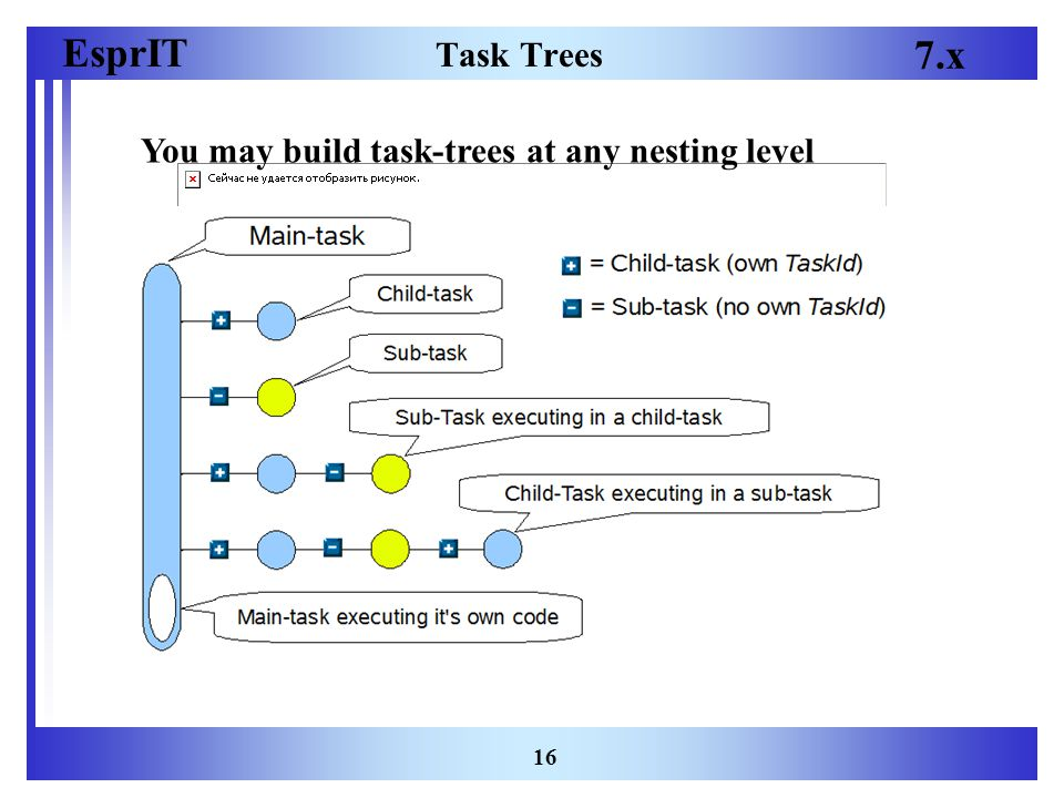EsprIT 7.x 16 Task Trees You may build task-trees at any nesting level