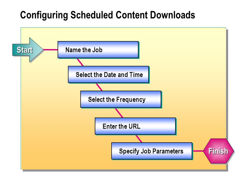 Name the Job Select the Date and Time Select the Frequency Enter the URL Specify Job Parameters Configuring Scheduled Content Downloads StartStart FinishFinish