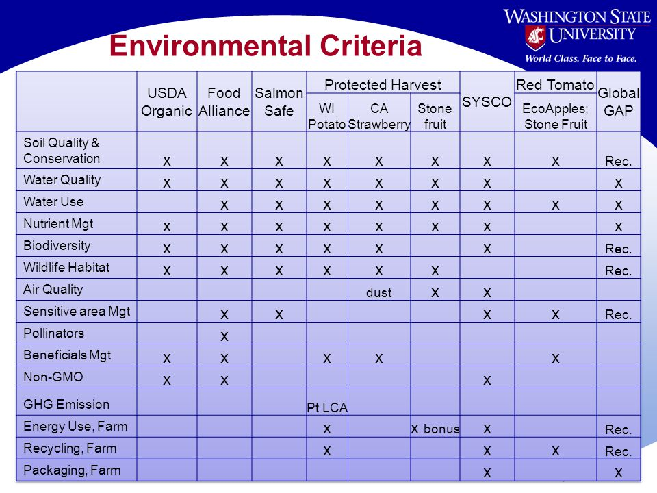 Environmental Criteria