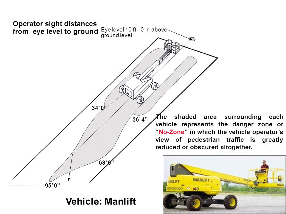 Eye level 10 ft - 0 in above ground level 34' 0 95' 0 Operator sight distances from eye level to ground Vehicle: Manlift 36' 4 68' 0 The shaded area surrounding each vehicle represents the danger zone or No-Zone in which the vehicle operator's view of pedestrian traffic is greatly reduced or obscured altogether.