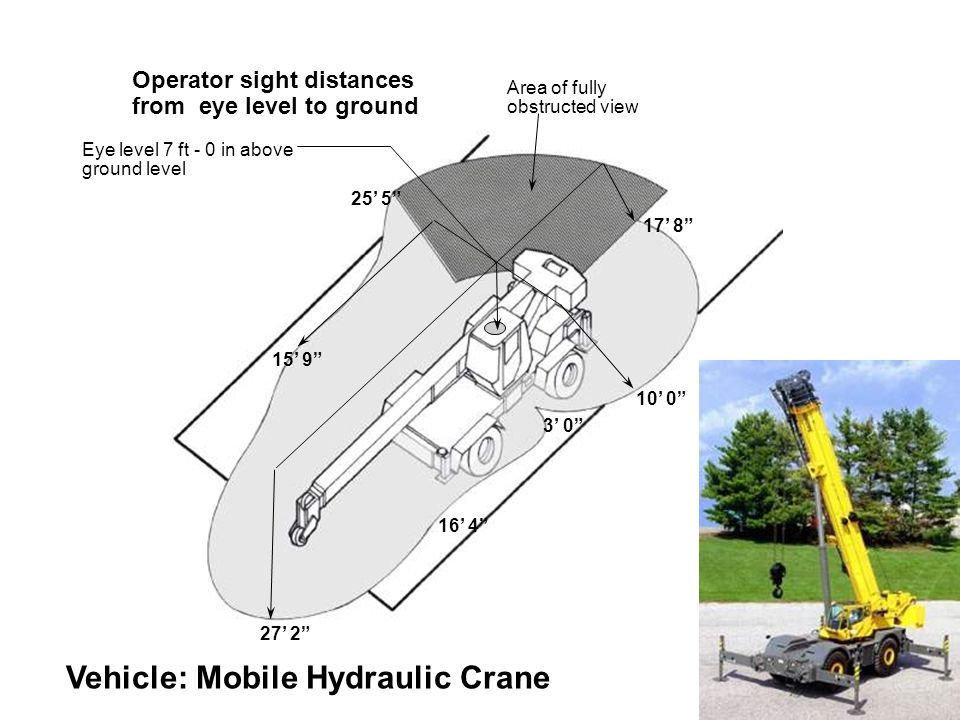 Eye level 7 ft - 0 in above ground level 27' 2 17' 8 16' 4 Operator sight distances from eye level to ground Vehicle: Mobile Hydraulic Crane 10' 0 15' 9 3' 0 25' 5 Area of fully obstructed view