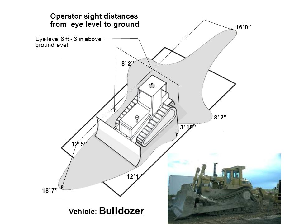 Eye level 6 ft - 3 in above ground level Vehicle: Bulldozer 12' 1 18' 7 8' 2 12' 5 8' 2 16' 0 Operator sight distances from eye level to ground 3' 10