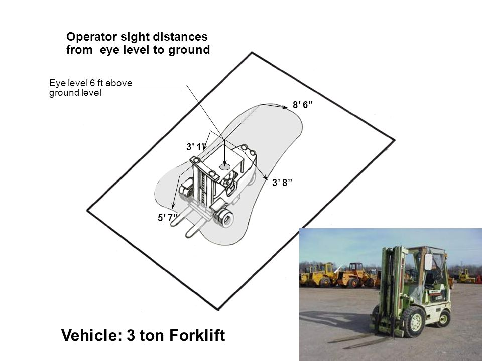 Eye level 6 ft above ground level 5' 7 3' 1 8' 6 3' 8 Operator sight distances from eye level to ground Vehicle: 3 ton Forklift