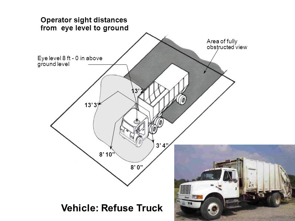 Eye level 8 ft - 0 in above ground level 8' 10 13' 2 Operator sight distances from eye level to ground Vehicle: Refuse Truck 13' 3 3' 4 8' 0 Area of fully obstructed view