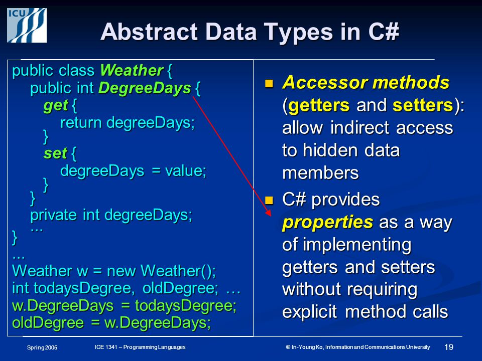 Spring 2005 19 ICE 1341 – Programming Languages © In-Young Ko, Information and Communications University Abstract Data Types in C# Accessor methods (getters and setters): allow indirect access to hidden data members Accessor methods (getters and setters): allow indirect access to hidden data members C# provides properties as a way of implementing getters and setters without requiring explicit method calls C# provides properties as a way of implementing getters and setters without requiring explicit method calls public class Weather { public int DegreeDays { get { get { return degreeDays; } set { set { degreeDays = value; }} private int degreeDays;...}...