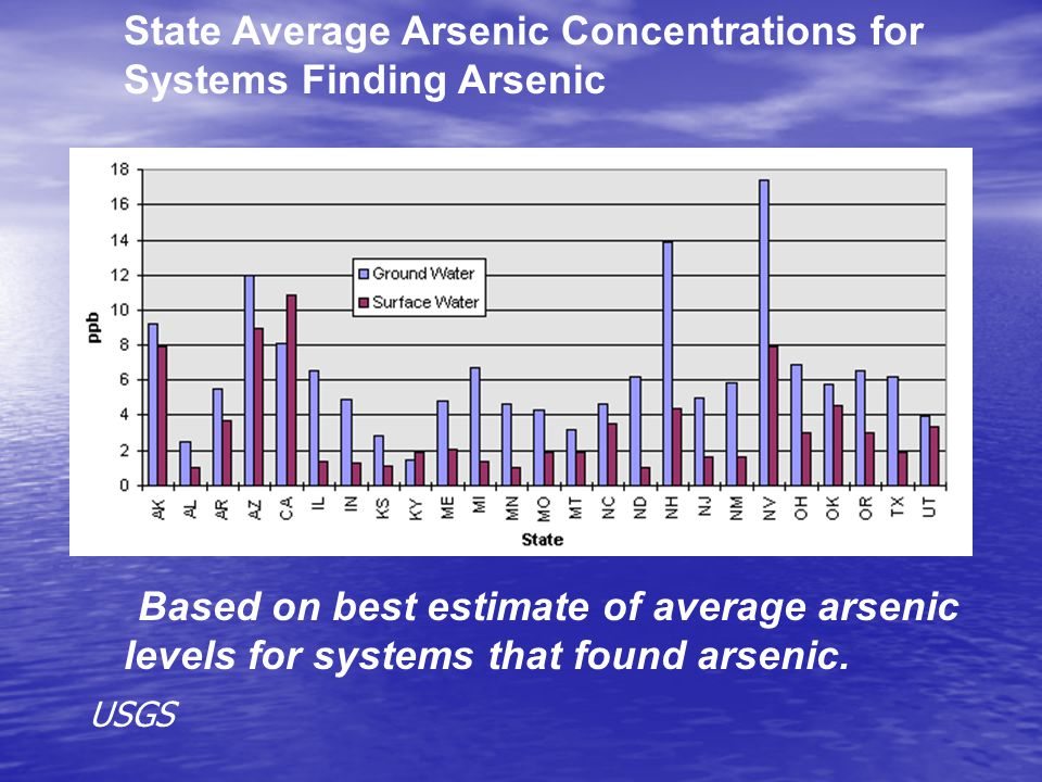 State Average Arsenic Concentrations for Systems Finding Arsenic Based on best estimate of average arsenic levels for systems that found arsenic. USGS