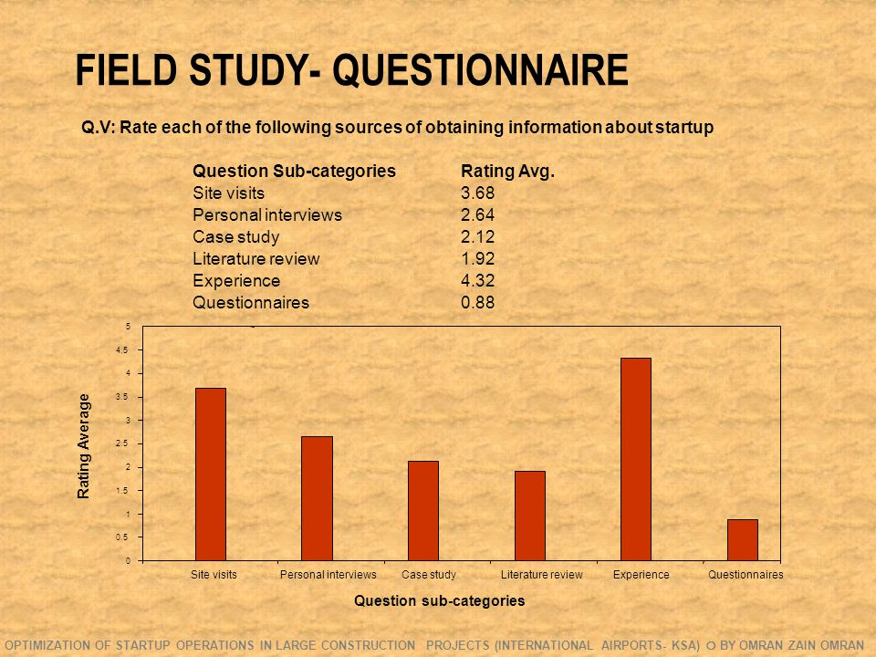 FIELD STUDY- QUESTIONNAIRE Q.V: Rate each of the following sources of obtaining information about startup Question Sub-categoriesRating Avg.