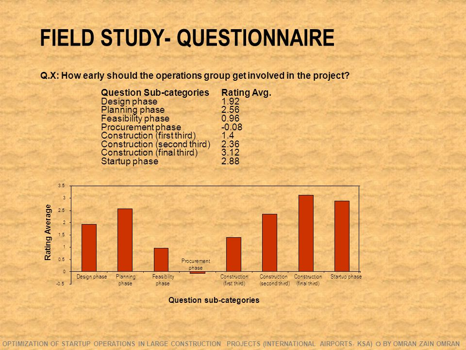 FIELD STUDY- QUESTIONNAIRE Q.X: How early should the operations group get involved in the project.