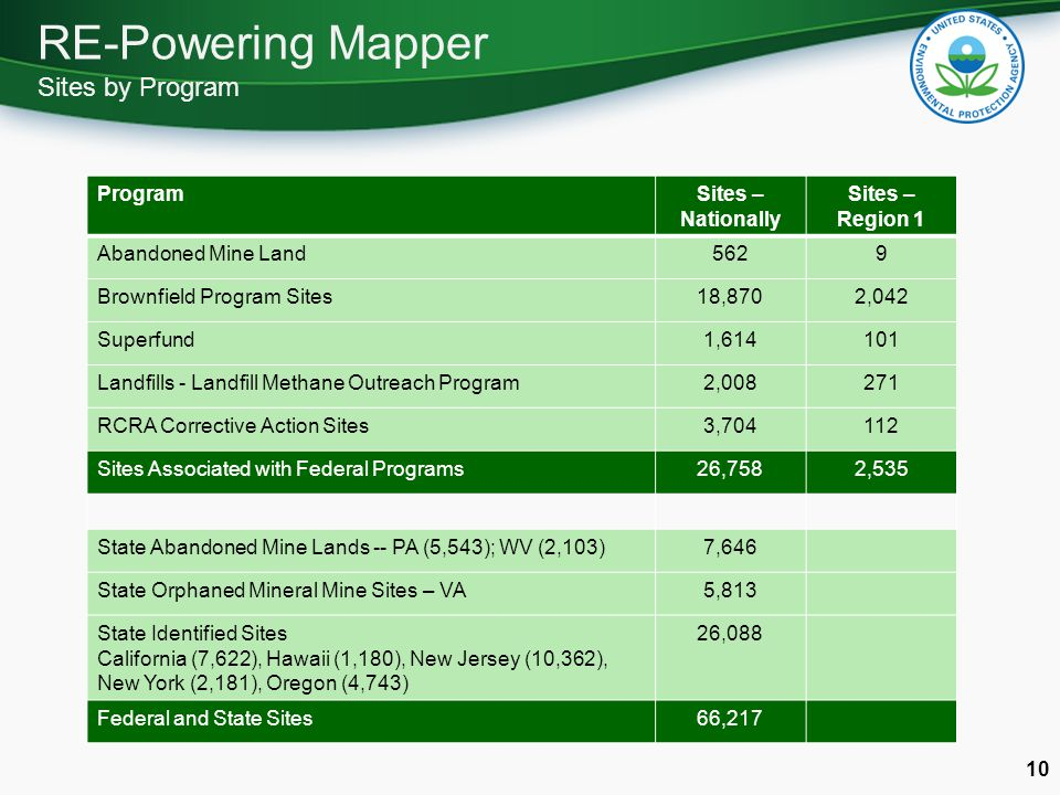 RE-Powering Mapper Sites by Program 10 ProgramSites – Nationally Sites – Region 1 Abandoned Mine Land5629 Brownfield Program Sites18,8702,042 Superfund1,614101 Landfills - Landfill Methane Outreach Program2,008271 RCRA Corrective Action Sites3,704112 Sites Associated with Federal Programs26,7582,535 State Abandoned Mine Lands -- PA (5,543); WV (2,103)7,646 State Orphaned Mineral Mine Sites – VA5,813 State Identified Sites California (7,622), Hawaii (1,180), New Jersey (10,362), New York (2,181), Oregon (4,743) 26,088 Federal and State Sites66,217