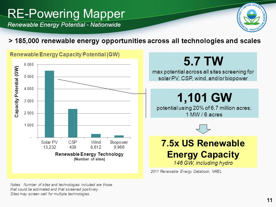RE-Powering Mapper Renewable Energy Potential - Nationwide 11 Renewable Energy Capacity Potential (GW) 5.7 TW max potential across all sites screening for solar PV, CSP, wind, and/or biopower Notes: Number of sites and technologies included are those that could be estimated and that screened positively.
