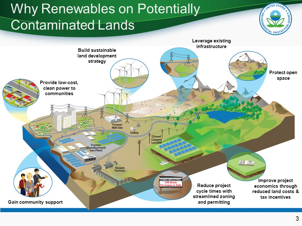 Why Renewables on Potentially Contaminated Lands 3 Gain community support Leverage existing infrastructure Improve project economics through reduced land costs & tax incentives Protect open space Build sustainable land development strategy Provide low-cost, clean power to communities Reduce project cycle times with streamlined zoning and permitting