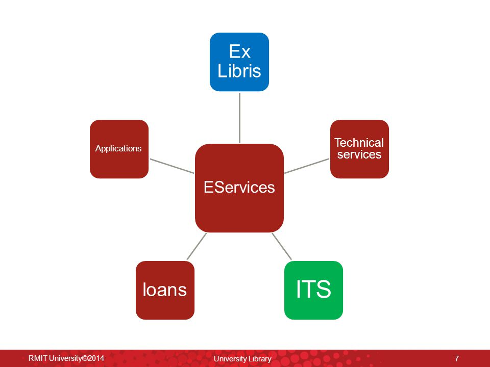 RMIT University©2014 University Library 7 EServices Ex Libris Technical services ITS loans Applications