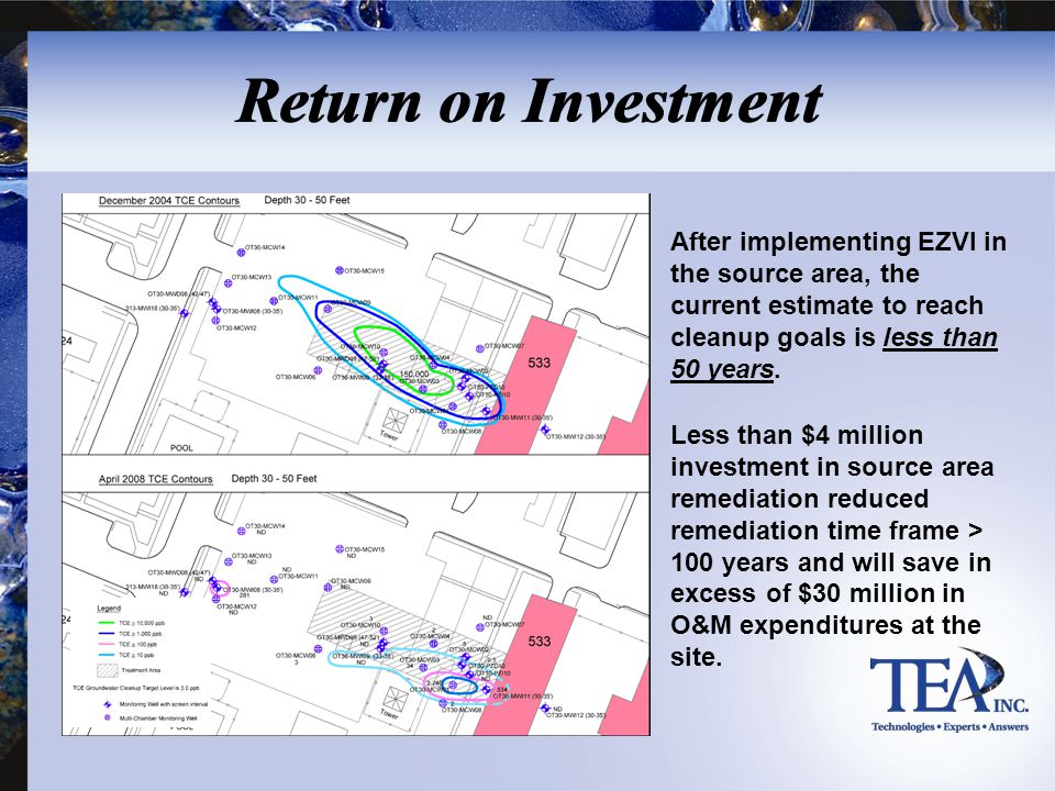 Return on Investment After implementing EZVI in the source area, the current estimate to reach cleanup goals is less than 50 years. Less than $4 milli
