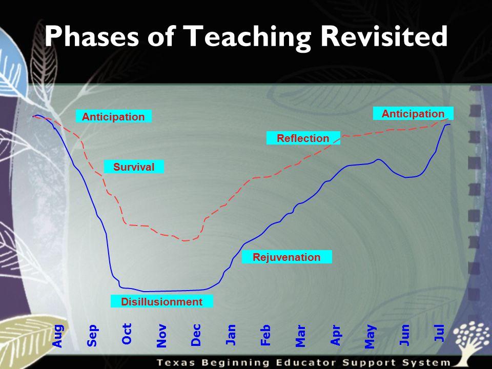 Phases of Teaching Revisited Aug Sep Oct Nov Dec Jan Feb Mar Apr May Jun Jul Survival Anticipation Disillusionment Rejuvenation Reflection Anticipation
