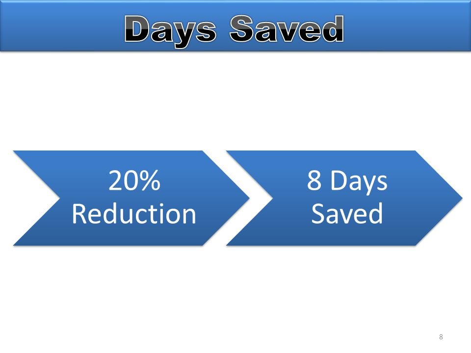 8 20% Reduction 8 Days Saved