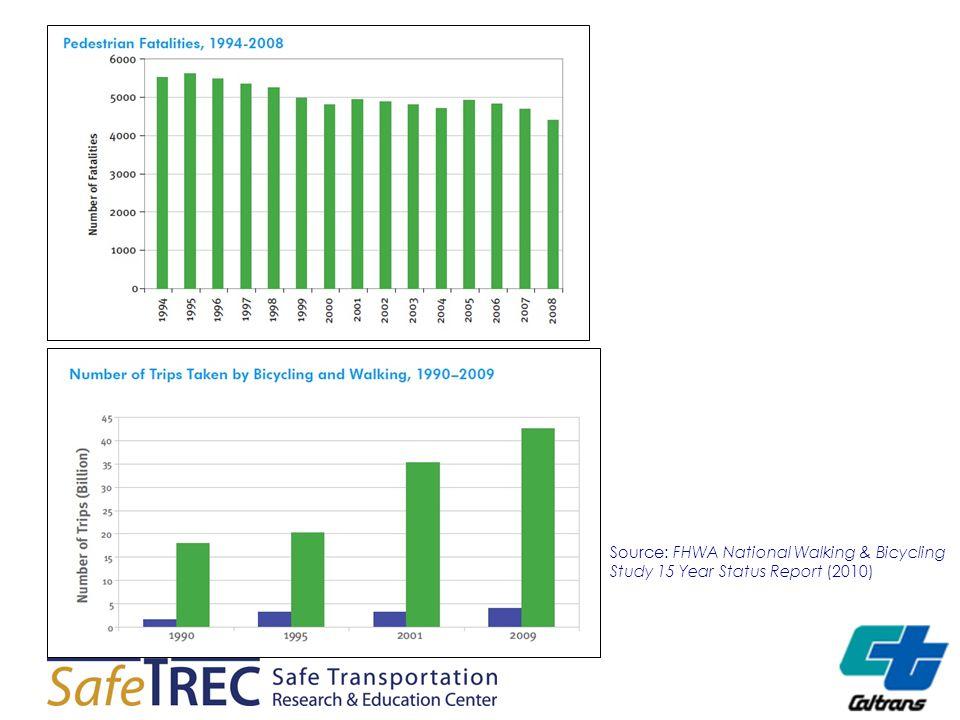 Source: FHWA National Walking & Bicycling Study 15 Year Status Report (2010)