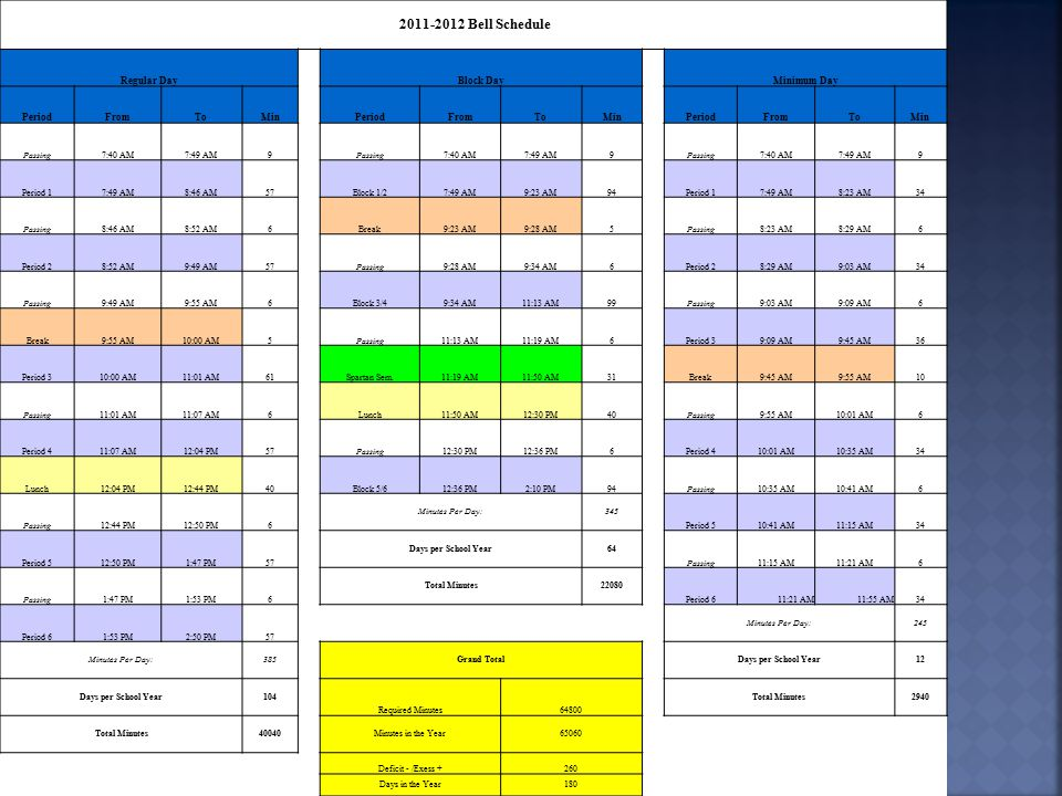2011-2012 Bell Schedule Regular DayBlock DayMinimum Day PeriodFromToMinPeriodFromToMinPeriodFromToMin Passing7:40 AM7:49 AM9Passing7:40 AM7:49 AM9Passing7:40 AM7:49 AM9 Period 17:49 AM8:46 AM57Block 1/27:49 AM9:23 AM94Period 17:49 AM8:23 AM34 Passing8:46 AM8:52 AM6Break9:23 AM9:28 AM5Passing8:23 AM8:29 AM6 Period 28:52 AM9:49 AM57Passing9:28 AM9:34 AM6Period 28:29 AM9:03 AM34 Passing9:49 AM9:55 AM6Block 3/49:34 AM11:13 AM99Passing9:03 AM9:09 AM6 Break9:55 AM10:00 AM5Passing11:13 AM11:19 AM6Period 39:09 AM9:45 AM36 Period 310:00 AM11:01 AM61Spartan Sem.11:19 AM11:50 AM31Break9:45 AM9:55 AM10 Passing11:01 AM11:07 AM6Lunch11:50 AM12:30 PM40Passing9:55 AM10:01 AM6 Period 411:07 AM12:04 PM57Passing12:30 PM12:36 PM6Period 410:01 AM10:35 AM34 Lunch12:04 PM12:44 PM40Block 5/612:36 PM2:10 PM94Passing10:35 AM10:41 AM6 Passing12:44 PM12:50 PM6 Minutes Per Day:345 Period 510:41 AM11:15 AM34 Period 512:50 PM1:47 PM57 Days per School Year64 Passing11:15 AM11:21 AM6 Passing1:47 PM1:53 PM6 Total Minutes22080 Period 611:21 AM11:55 AM34 Period 61:53 PM2:50 PM57 Minutes Per Day:245 Minutes Per Day:385Grand TotalDays per School Year12 Days per School Year104 Required Minutes64800 Total Minutes2940 Total Minutes40040Minutes in the Year65060 Deficit - /Exess +260 Days in the Year180