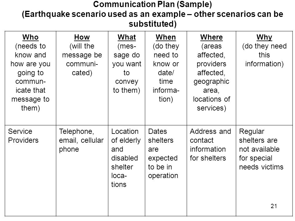 Communication Plan (Sample) (Earthquake scenario used as an example – other scenarios can be substituted) Who (needs to know and how are you going to commun- icate that message to them) How (will the message be communi- cated) What (mes- sage do you want to convey to them) When (do they need to know or date/ time informa- tion) Where (areas affected, providers affected, geographic area, locations of services) Why (do they need this information) Service Providers Telephone, email, cellular phone Location of elderly and disabled shelter loca- tions Dates shelters are expected to be in operation Address and contact information for shelters Regular shelters are not available for special needs victims 21