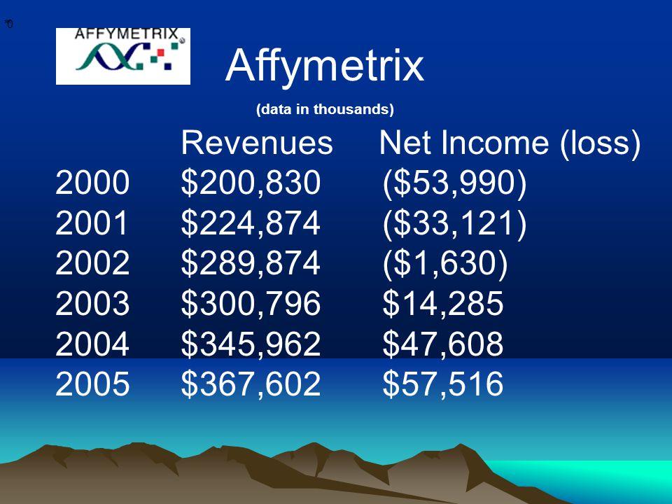 * * 0 Revenues Net Income (loss) 2000$200,830($53,990) 2001$224,874($33,121) 2002$289,874($1,630) 2003$300,796$14,285 2004$345,962$47,608 2005$367,602